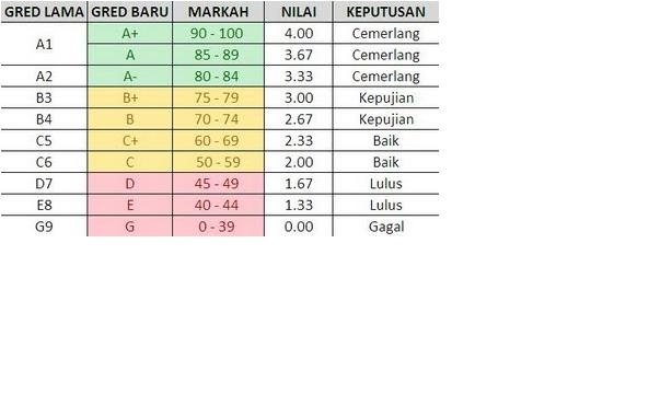 SMK BANDAR BARU BANGI: Gred Baru SPM, Markah dan Nilai