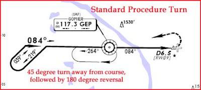 A Flight Instructor S Journal Procedure Turns