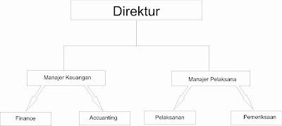 Dapat kita lihat di atas struktur organisasi ini begitu sederhana