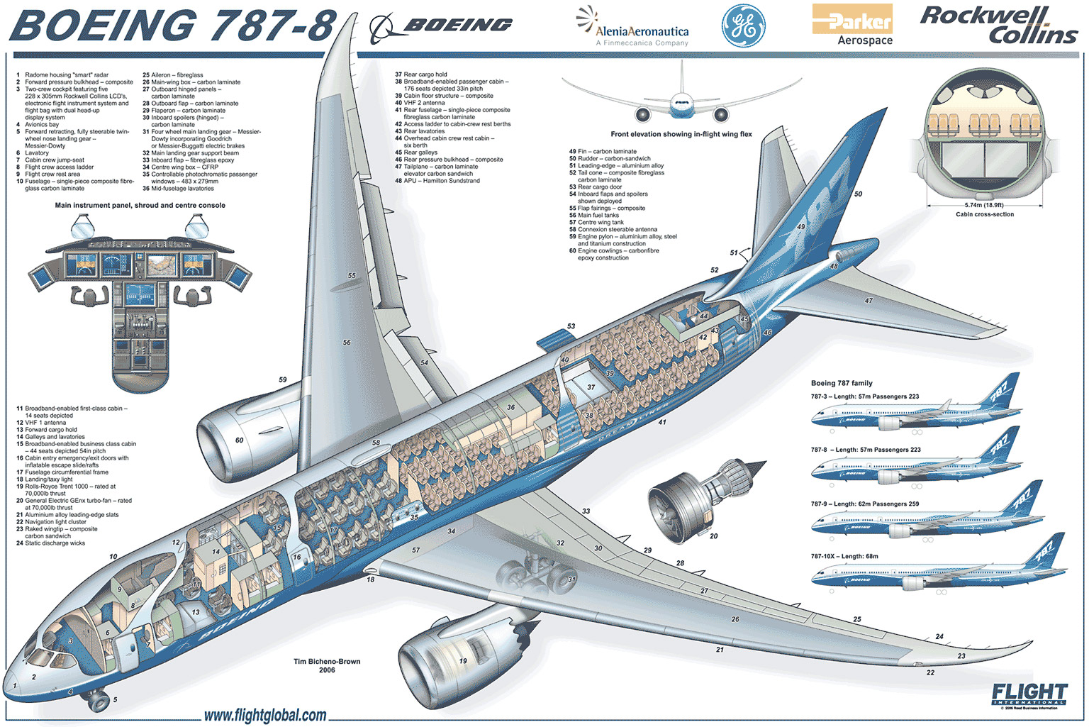 Winncad Elements Blog Boeing Says Learned From