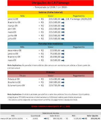 Prestação de contas do basquete do Flamengo