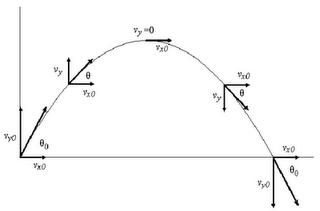 curvature tangent vector S10