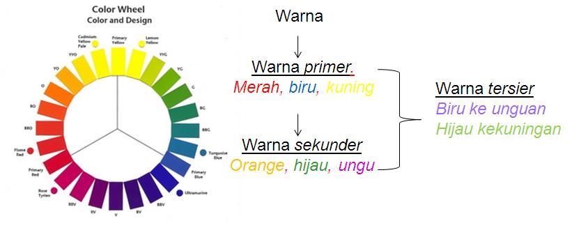 Apa itu warna kedai cat teori ini menyederhanakan warna warna yang ada di alam menjadi 4 kelompok warna yaitu warna primer sekunder ccuart Images