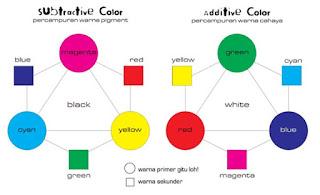 Warna Menurut Kejadiannya