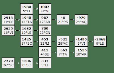 Stränge dreifacher Konjunktionen nach der Nielsen-Regel