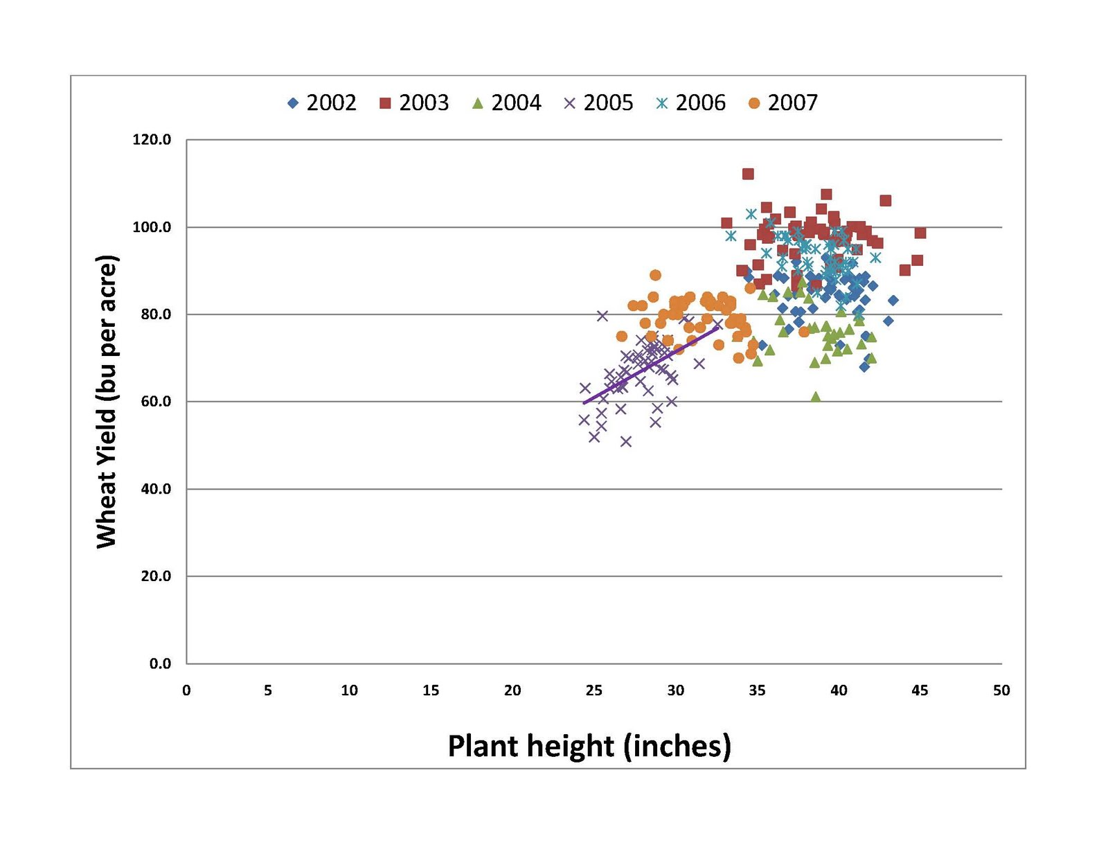 The soy report plant height impact on wheat yield chart 1 relationship between plant height and grain yield nvjuhfo Images