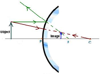 Science and math physics thus we see that for a convex mirror the image formed is always virtual erect and smaller than the object whatever may be the position of the object in ccuart Gallery