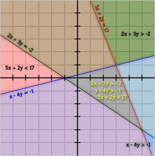 Tutor Partner: Systems of Linear Inequalities And Their Graphs