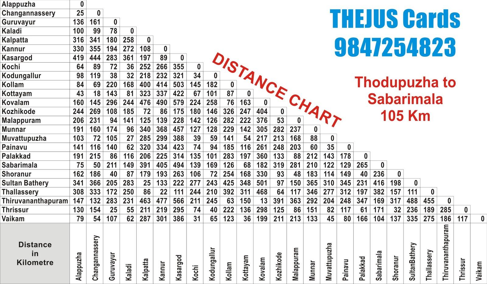 Printable Golf Club Distance Chart Get Home Inteiror House