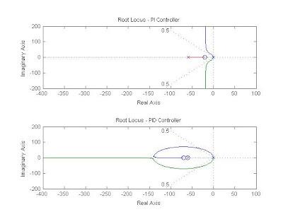 root locus method in control system pdf