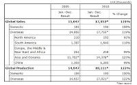 Penjualan Sepeda Motor Honda di Dunia Tembus 18 Juta Unit