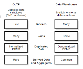 Data Warehousing: Difference between OLTP and Data Warehouse
