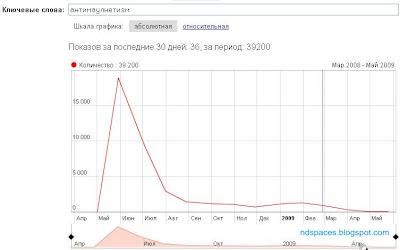 Поисковый запрос. Популярный поисковый запрос. Рождение и смерть поискового запроса. Антимаулнетизм. Поисковый запрос в Яндексе. Yandex поисковый запрос.