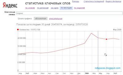 Самый популярный поисковый запрос. Популярный поисковый запрос в Яндексе. Yandex популярный поисковый запрос.