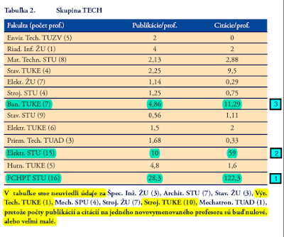Tabulka c.2 z clanku Pisutovcov, Newsletter ARRA 04/2007, strana 5