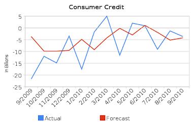 Consumer Credit M/M
