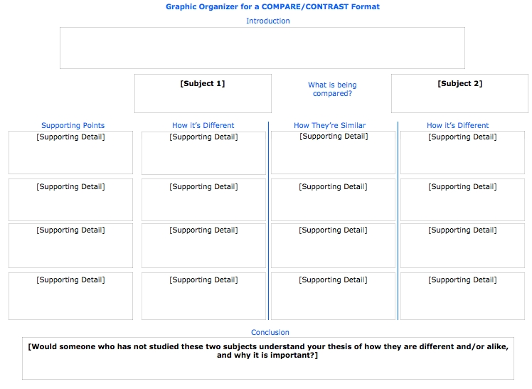 compare and contrast graphic organizers for essays Explore christy grandstaff's board compare-contrast essay on pinterest | see more ideas about compare and contrast, essay writing and graphic organizers.