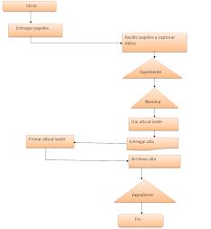 Diagrama de contratacion de personal