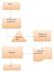 Diagrama de Constancias