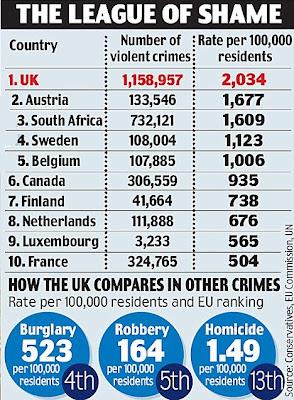 Gran Bretaña, más peligrosa que Sudáfrica. (Cosas de las estadísticas I)
