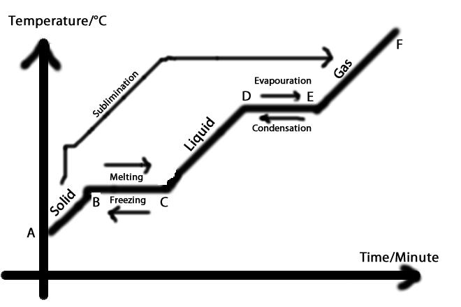 properties of benzene