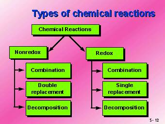 chemestry how a chemical reaction is A catalyst is a substance (ie an element or compound) that changes (increases)  the rate of a chemical reaction, but is not used-up by the reaction.