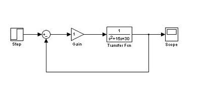 rangkaian simulink pengendali PID
