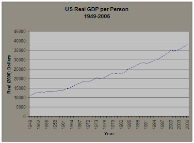 US Real GDP per Person 1949-2006