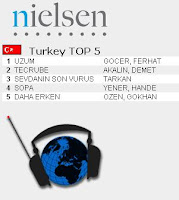 Tarkan top third most listened song on Turkish radio