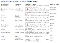 Major Turkish music society MÜ-YAP has updated its site with a table of the highest selling albums of 2008