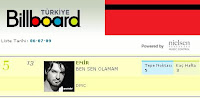 Emir in 5th position in the Billboard charts in his third week