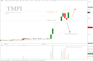TMPI - Bullish Morning Star Pattern