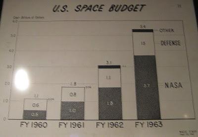 NASA budget 1960s