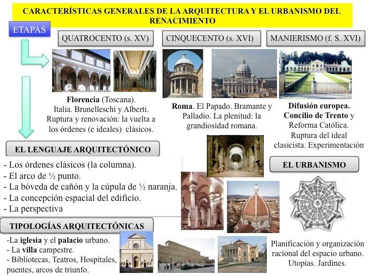 Historia del arte arquitectura del renacimiento for Arte arquitectura definicion