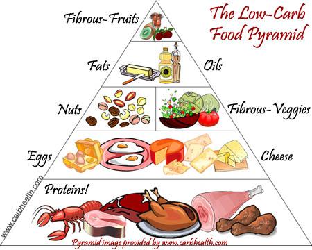 mat med lite karbohydrater