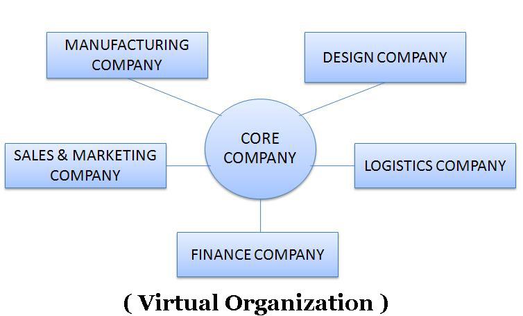 virtual organisation essay