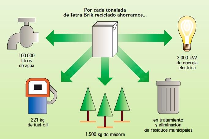 hechoverde reciclaje de tetrapak o tetrabrick en la On como se recicla la madera