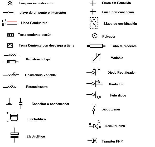 Electro electricidad for Simbologia de planos arquitectonicos pdf