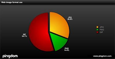 Tarta con porcentajes GIG, JPG y PNG