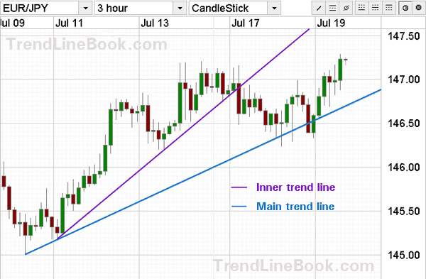How to find current trend in forex
