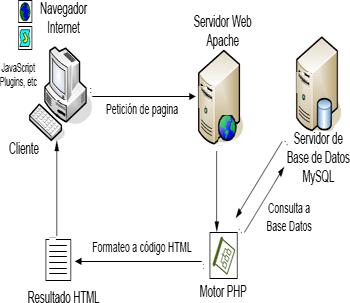 Tecnologias de software servidores for Paginas web de arquitectura