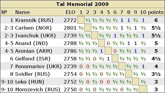 TAL MEMORIAL RESULTS