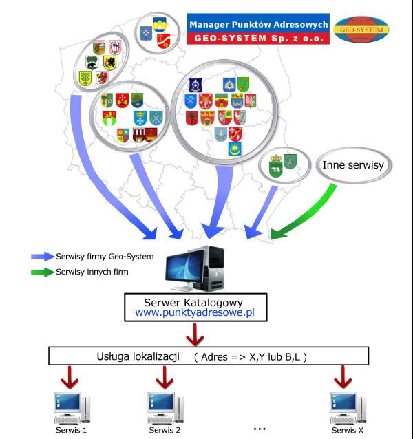 Trading system sp. z o.o