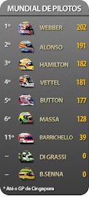 Classicação de pilotos de Fórmula 1