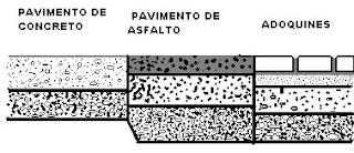 donde la capa de rodadura est conformada por adoquines de concreto colocados sobre una capa de arena y con sello de arena en sus juntas