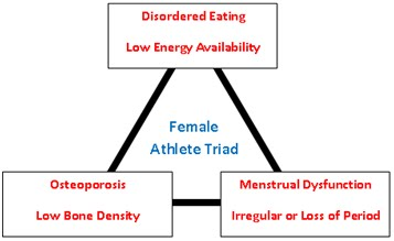 Amenorrhea In Athletes What is a stress fract...