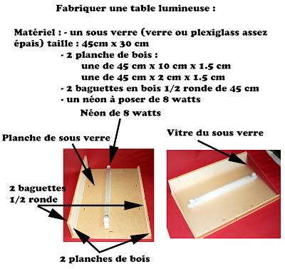 Jules ferry fox animation 2d fabriquer une table for Fabriquer un set de table plastifie
