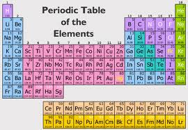 Sams chemistry blog mid term exam review question 20 a group 6a or group 16 starts with the element o or oxygen the most common charge on an ion that would form would be 2 these elements form 2 ions urtaz Choice Image