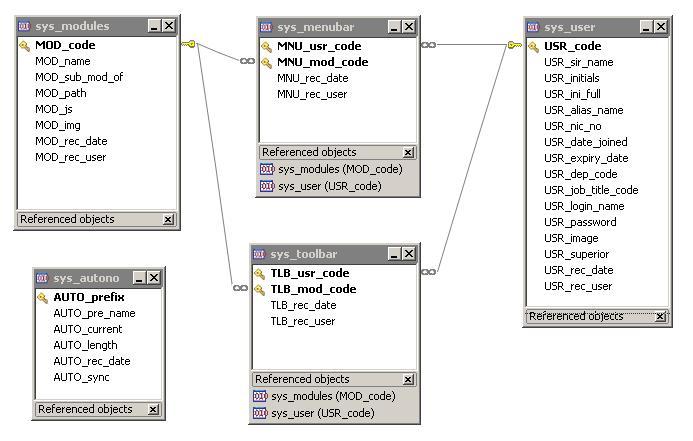 My Bit Project Development The Database