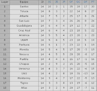 Ver La Tabla General De La Liga Mx 2016 | Calendar Template 2016